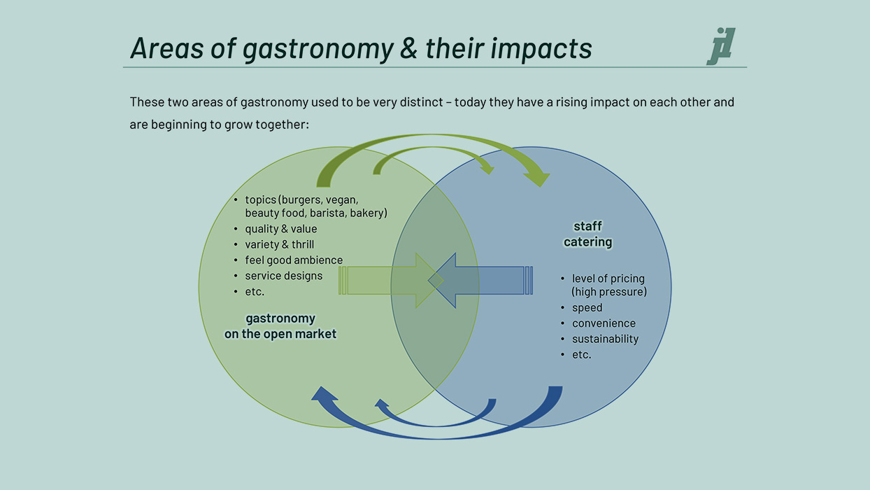 Areas of gastronomy & their impacts