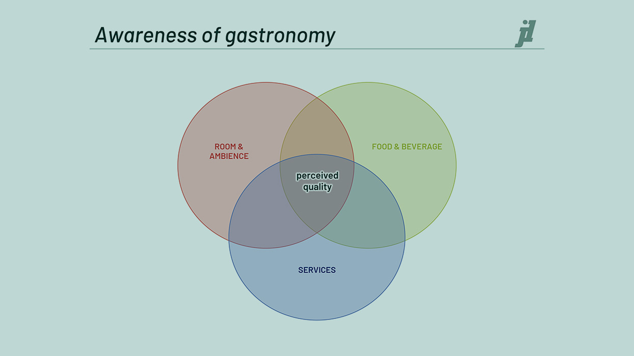 Awareness of gastronomy